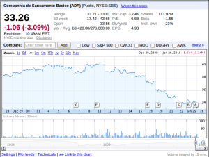 NYSE:SBS Stock Price, Last Six Months