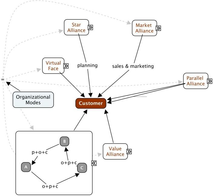 Virtual Organizations 5 of 6.jpg (1595×1467)