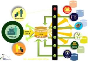 Data integration system, Porto sem Papel (Paperless Port)