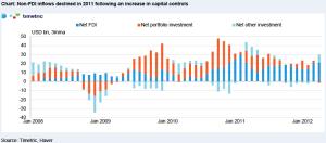 non-fdi-inflows-brazil