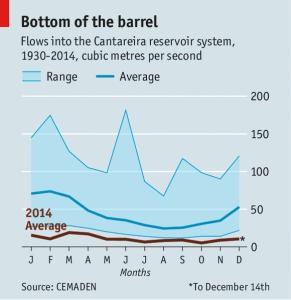 Graphic: Economist.com