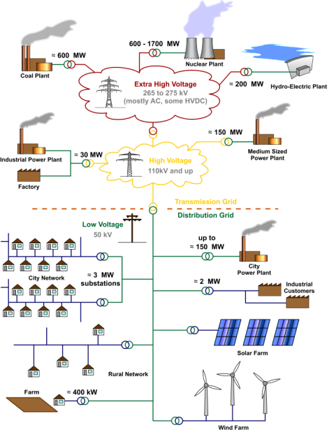 Electricity_Grid_Schematic_English