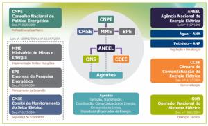 O Operador Nacional do Sistema Elétrico faz parte de uma complexa rede de instituições e agentes, que desempenham diferentes funções no setor elétrico brasileiro. A figura a seguir ilustra as principais instituições do atual modelo setorial